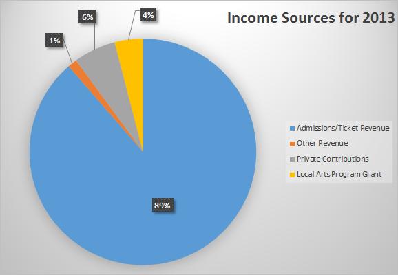 Income 2013 percents